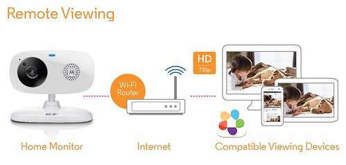 Видеоняняя Motorola беспроводная FOCUS66 (10)