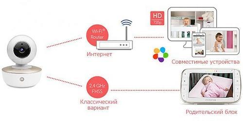 Видеоняня беспроводная Motorola MBP855 Connect с поддержкой Wifi (12)